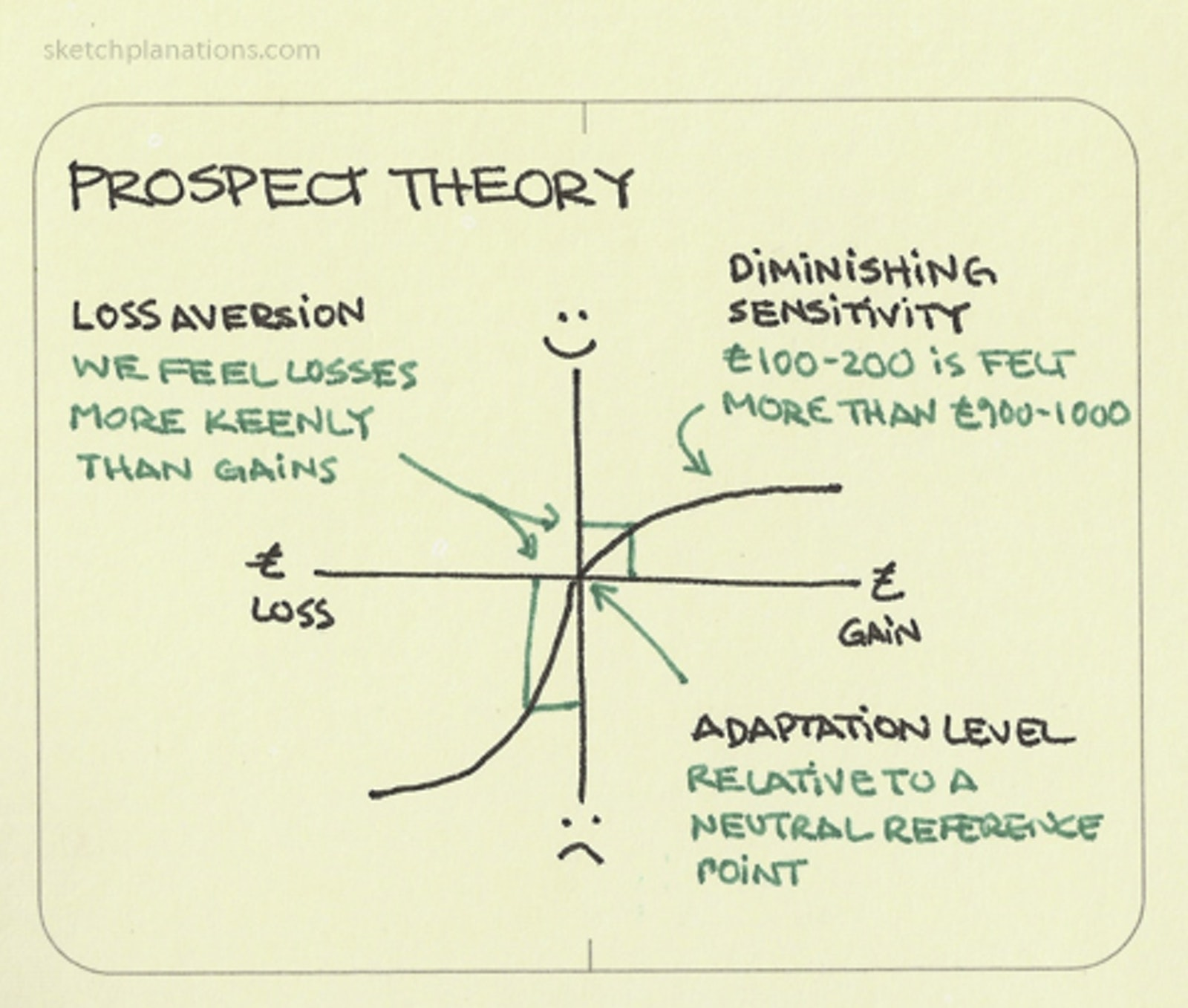 Prospect theory - Sketchplanations