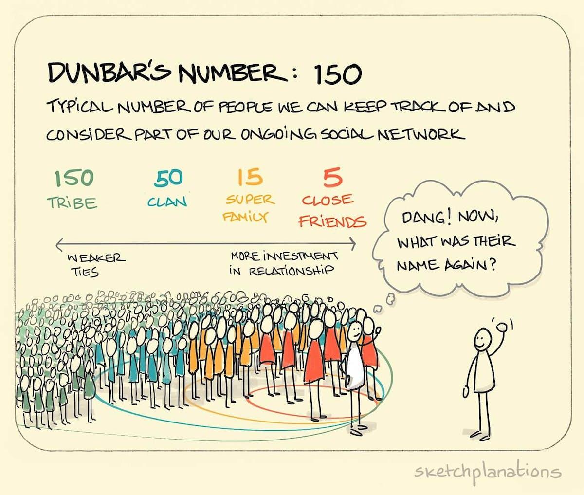 Dunbar's number: 150 - Sketchplanations