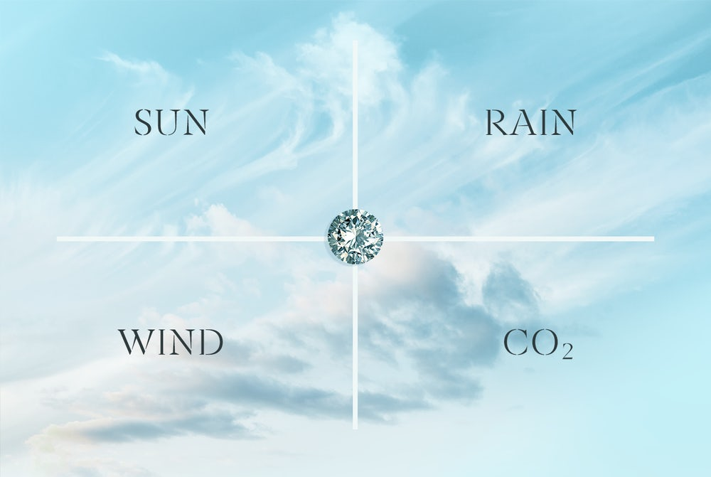Every Skydiamond is made from four ingredients that come from the sky - sun, rain, wind and CO2