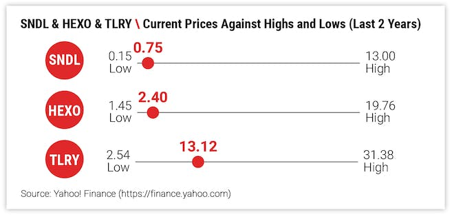 SNDL & HEXO & TLRY \ Current Prices Against Highs and Lows (Last 2 Years)