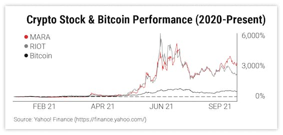 Crypto Stock & Bitcoin Performance (2020-Present)