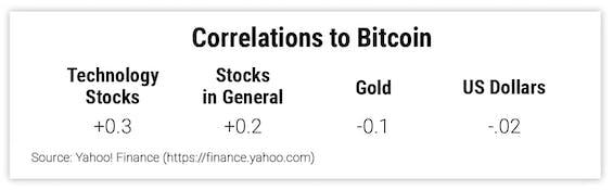 Correlations to Bitcoin