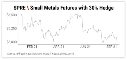 SPRE \ Small Metals Futures with 30% Hedge