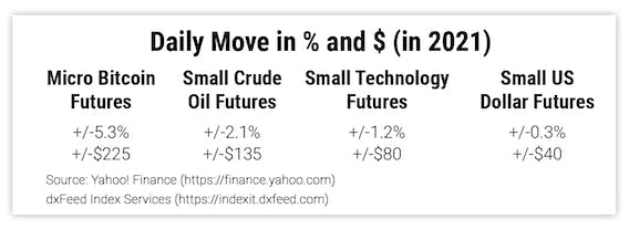 Daily Move in % and $ (in 2021)