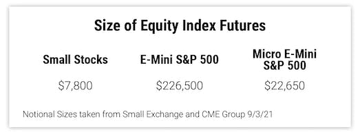 Size of Equity Index Futures