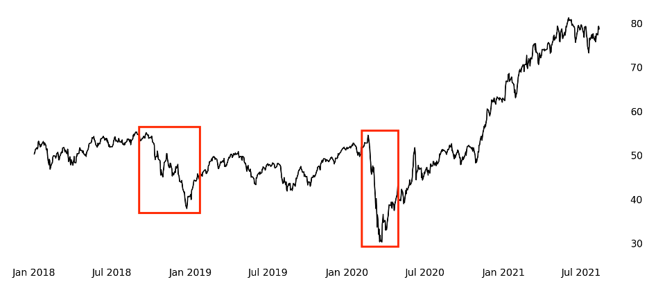 SM75 Index \ Two Crashes in Four Years