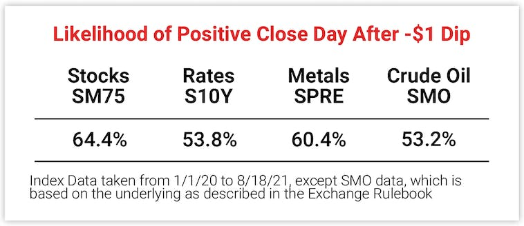 Likelihood of Positive Close Day After -$1 Dip