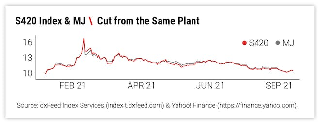 S420 Index & MJ \ Cut from the Same Plant