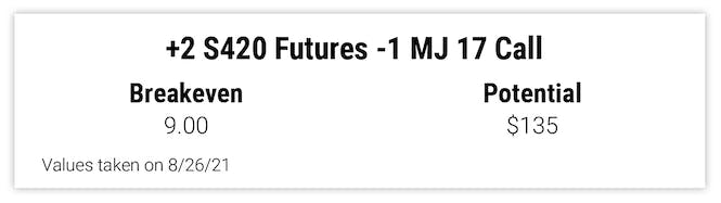 +2 S420 Futures -1 MJ 17 Call