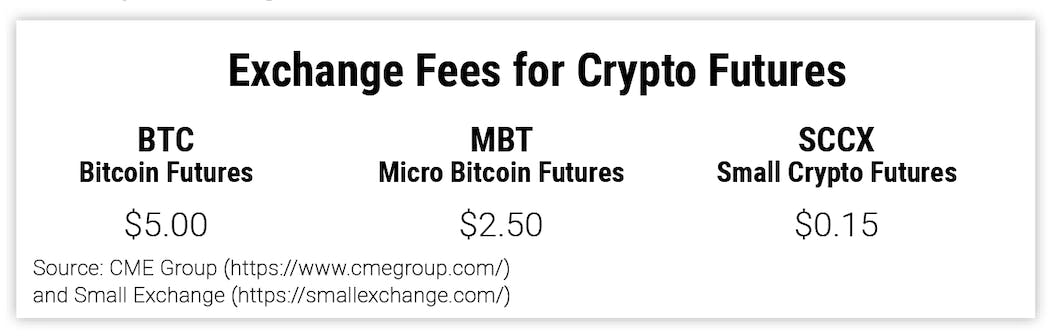 Exchange Fees for Crypto Futures