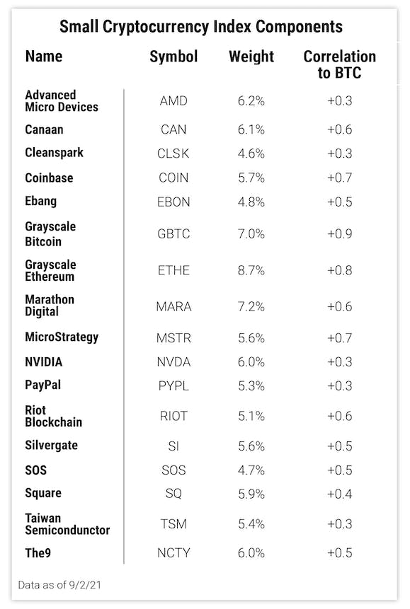 Small Cryptocurrency Index Components