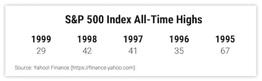 S&P 500 Index All-Time Highs