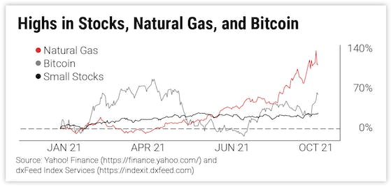 Highs in Stocks, Natural Gas, and Bitcoin