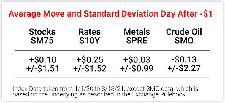 Average Move and Standard Deviation Day After -$1 Dip