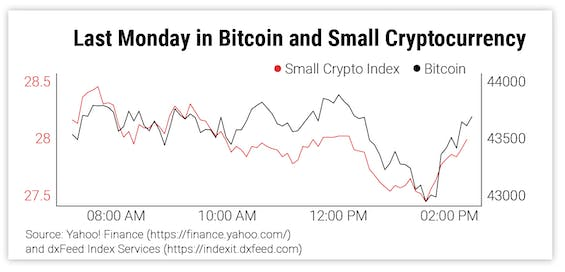 Last Monday in Bitcoin and Small Cryptocurrency