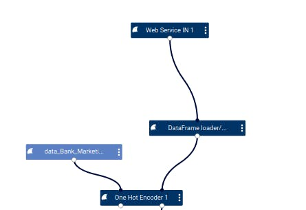 Two inputs of the One Hot Encoder modules in deploy tab