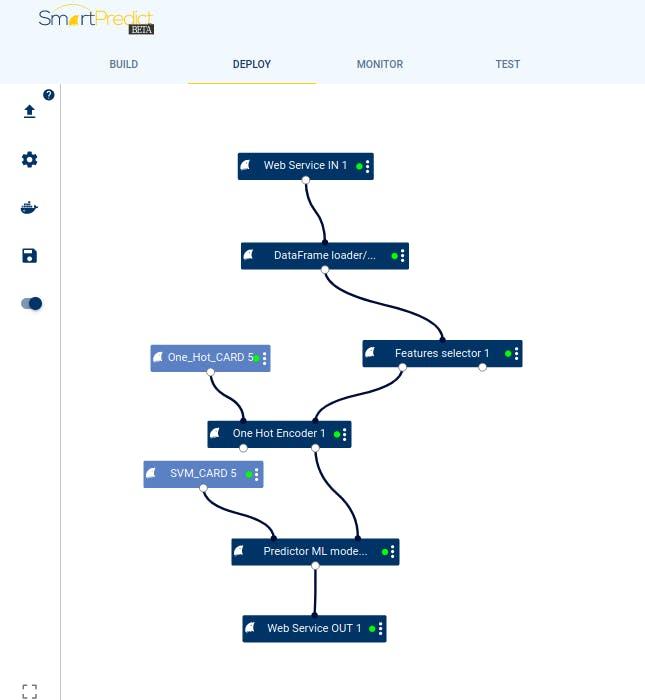Flowchart in Deploy Tab