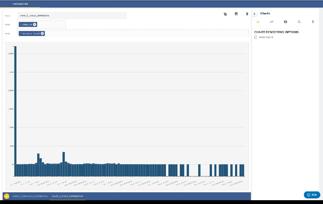 Pdays distribution with Histogram Chart