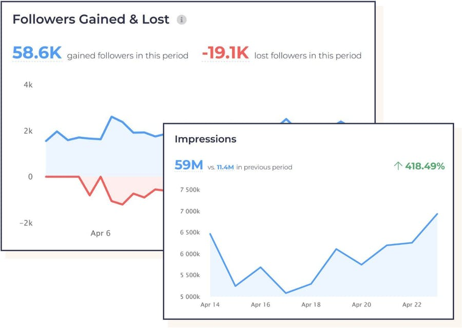 Graphs to show a few of the Instagram statistics we offer: followers gained and lost, and impressions.