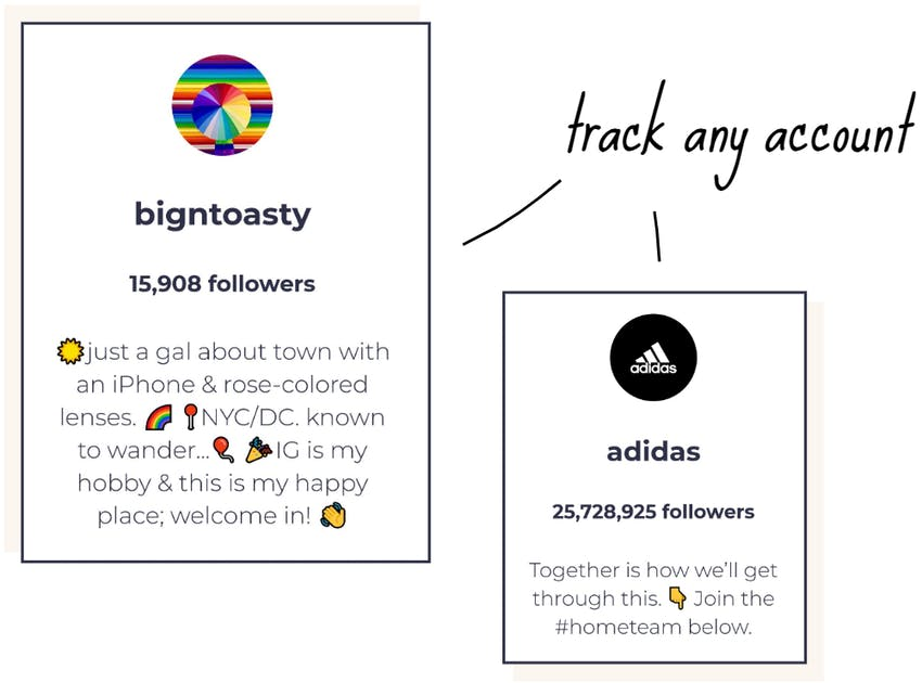 A diagram of two Instagram profiles showing how to track your Instagram competitors statistics