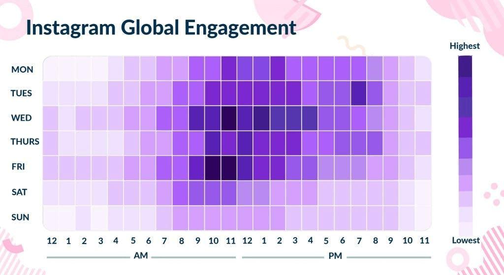 best global engagement time instagram