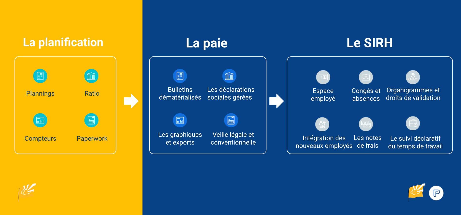Intégration de la planification de la paie avec snapshift et payfit