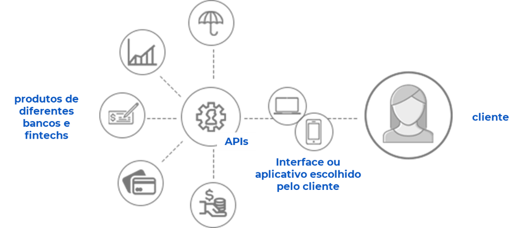 Produtos financeiros, APIs e clientes