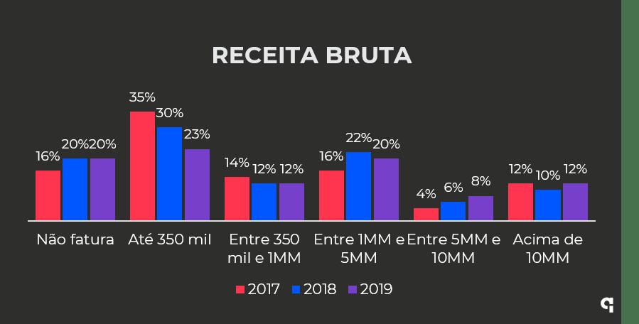 Receita das fintechs brasileiras de 2017 a 2019