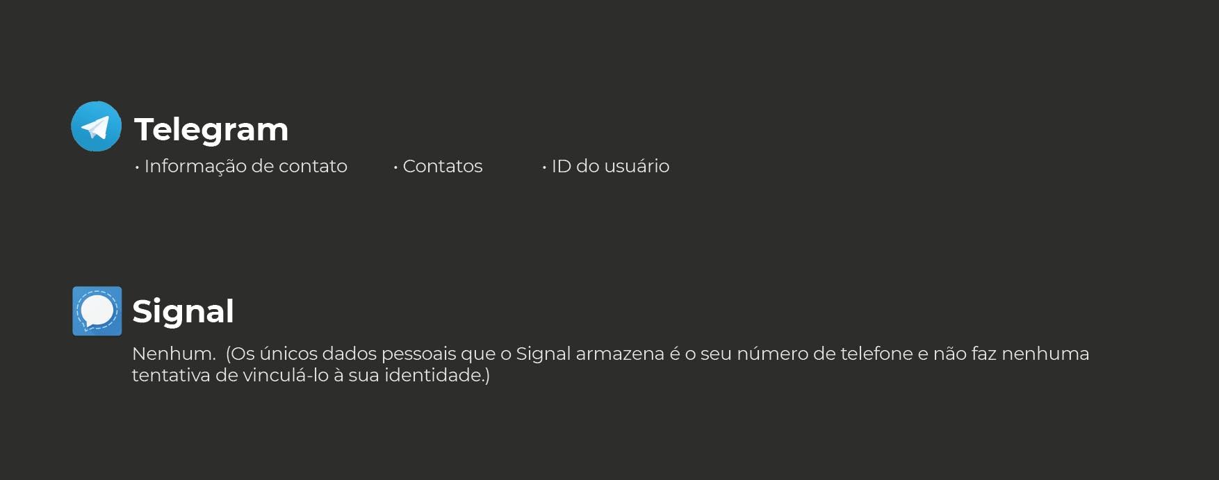 Dados pedidos pelo Telegram e Signal
