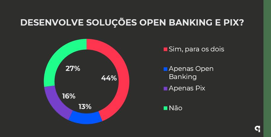 Sua startup desenvolve soluções para o Pix e para o Open Banking?