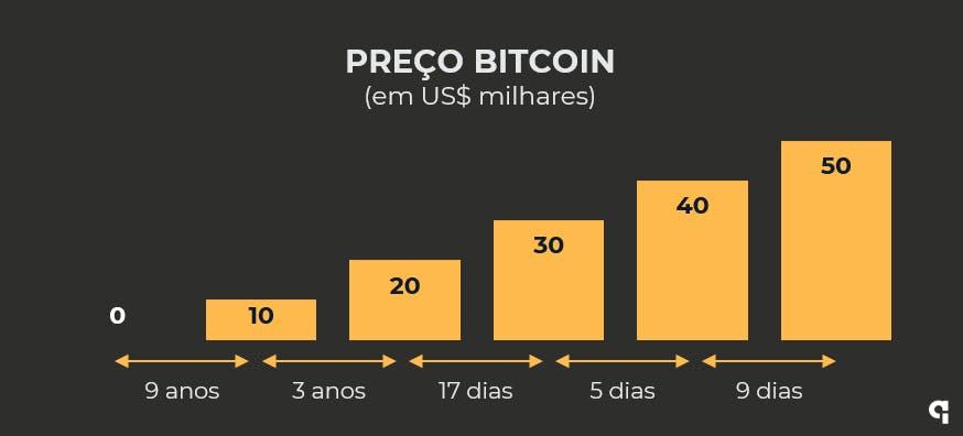 bitcoin bate US$ 50 mil