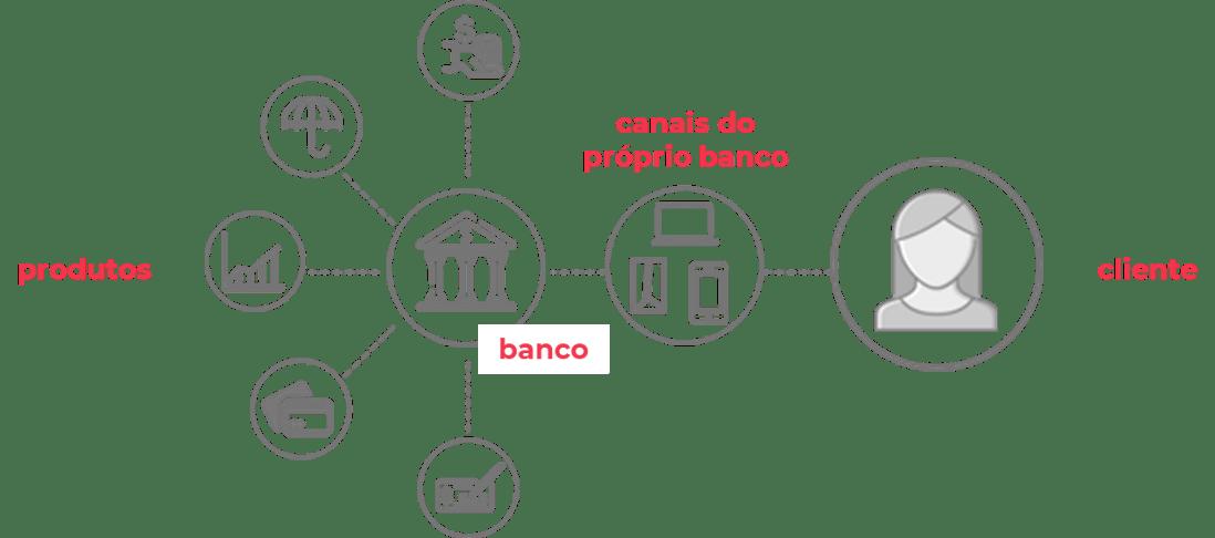 Fluxo de produtos financeiros ao cliente
