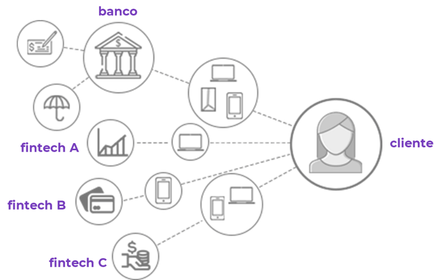 Diferença entre bancos e fintechs