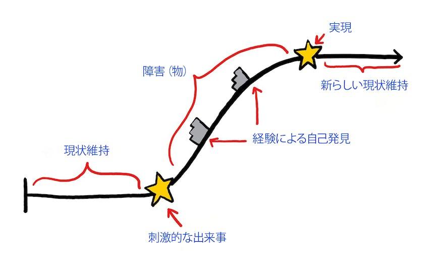 キャラクターアークの書き方ポジティブキャラクターアーク図