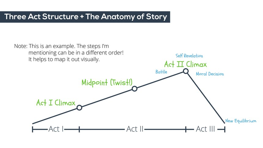 Three Act Structure Graph