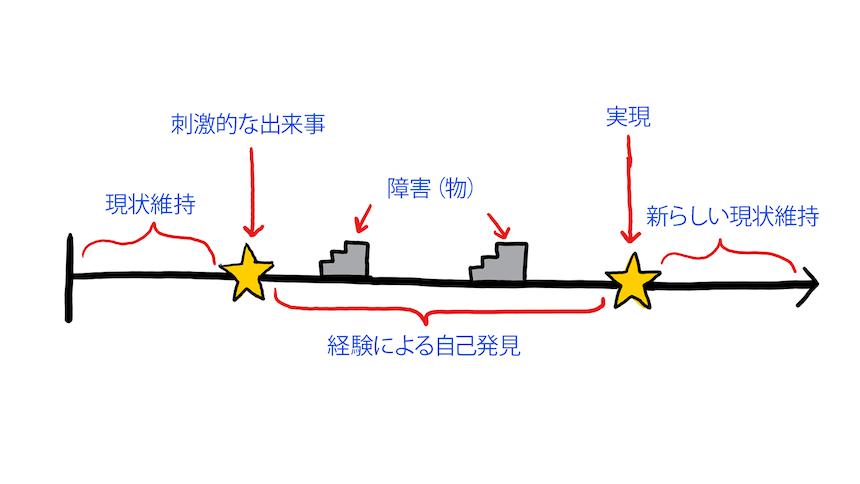 キャラクターアークの書き方フラットキャラクターアーク図
