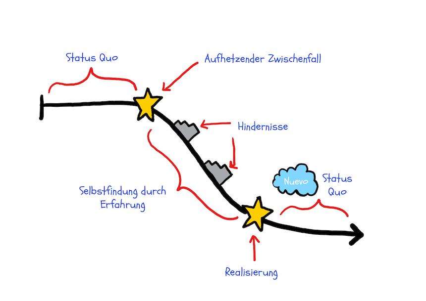 Wie schreibe ich Zeichenbögen? Negatives Zeichenbogendiagramm