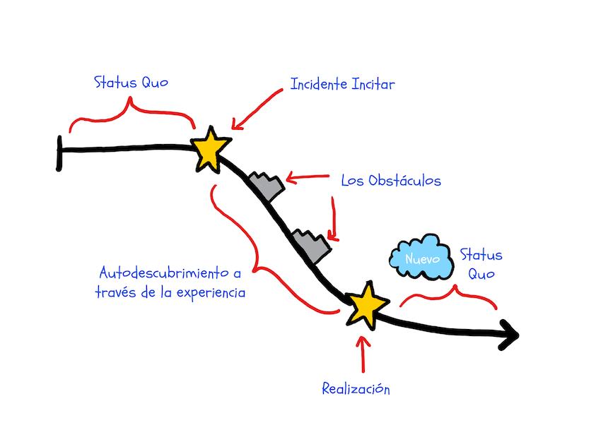 Cómo escribir arcos de caracteres diagrama de arco de personajes negativos