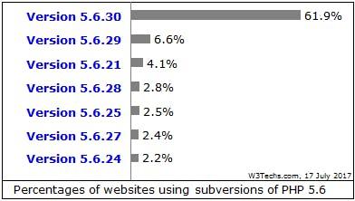 PHP version 5.6 usage statistics.