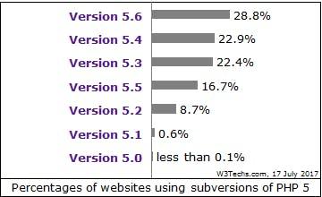 PHP version 5 usage statistics.