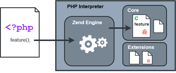 Exploitation of a memory corruption bug in the PHP interpreter through executed PHP code.