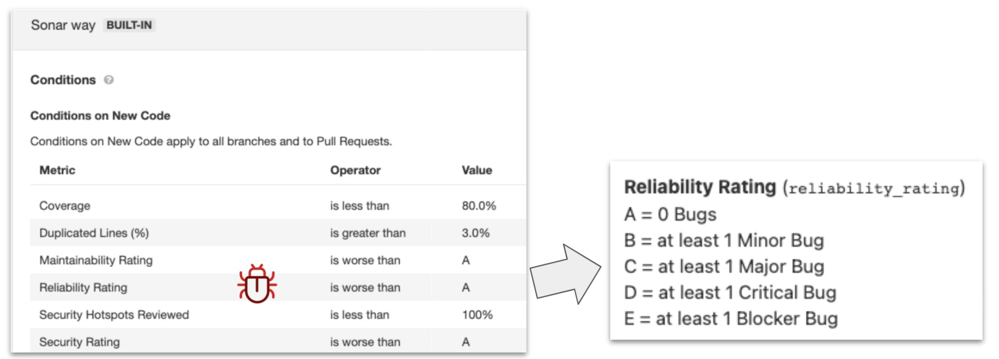 Java Quality Gate Reliability Rating Metric