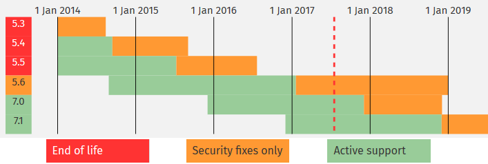 Support calendar for current PHP versions (source: php.net)