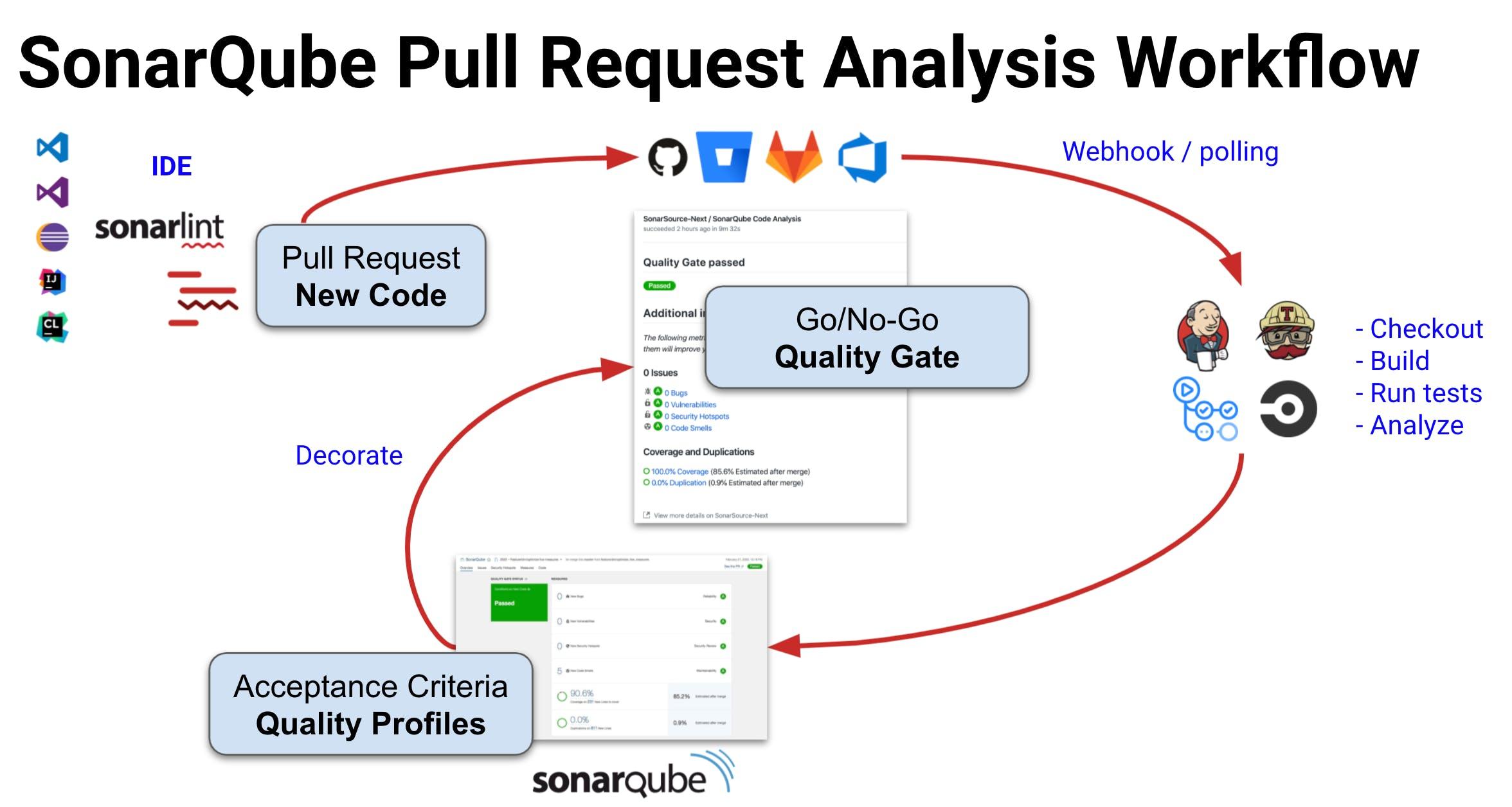 SonarSource Quality Gate integration into developer workflow
