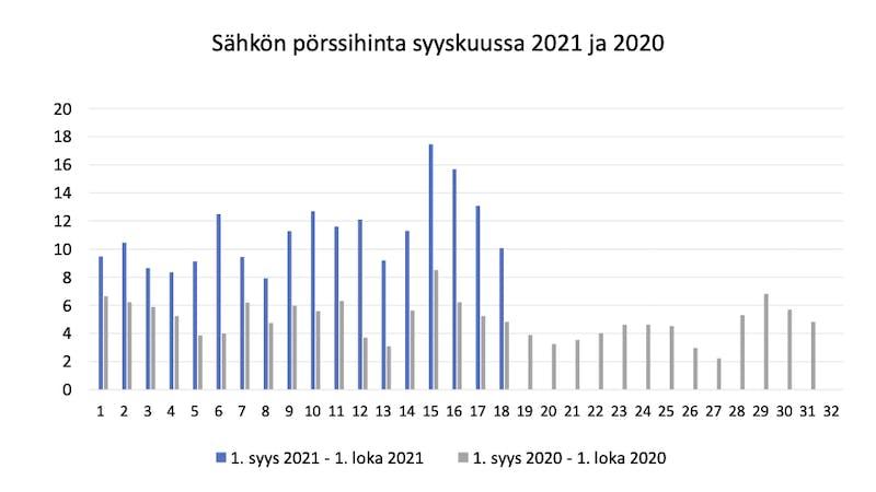 Säshkön pörssihinta syyskuussa 2021 ja 2021