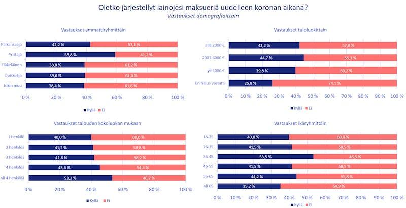Maksuerien järjestelyt demografioittain