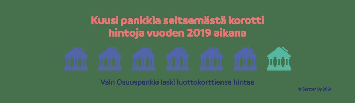 Kuusi pankkia seitsemästä korotti hintoja vuoden 2019 aikana