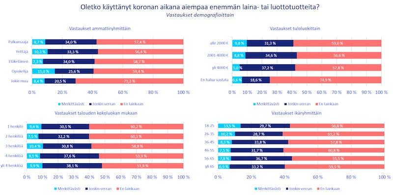 Luotto- ja lainatuotteiden käyttö demografioittain