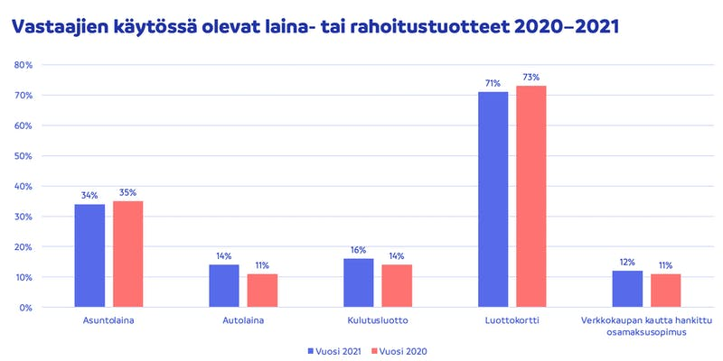Suomalaisten käytössä olevat luottotuotteet