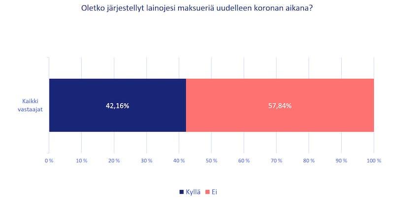 Lainojen uudelleen järjestelyyn on tarttunut 42 % vastaajista